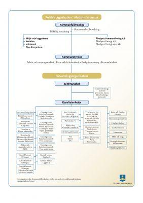 Organisationen, Politik + Förvaltning, gäller fr 140616 (uppd 161027)