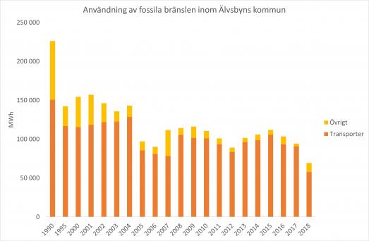 Användning av fossila bränslen uppdelat på transporter och övrigt inom Älvsbyns kommun t.o.m. 2018