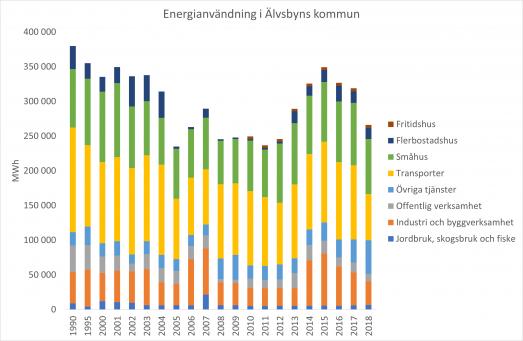 Energianvändning i Älvsbyns kommun uppdelat på sektorer t.o.m. 2018