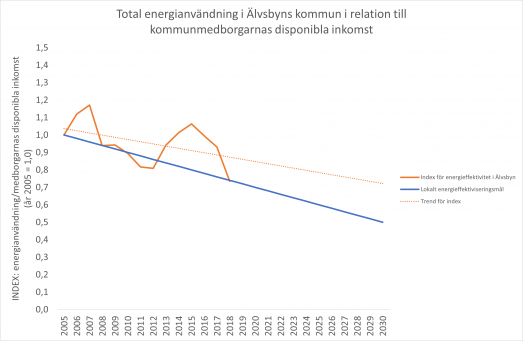 Energieffektivitet i Älvsbyns kommun t.o.m. 2018
