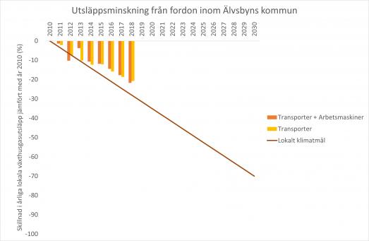 Utsläppsminskning växthusgaser från fordon inom Älvsbyns kommun t.o.m. 2018