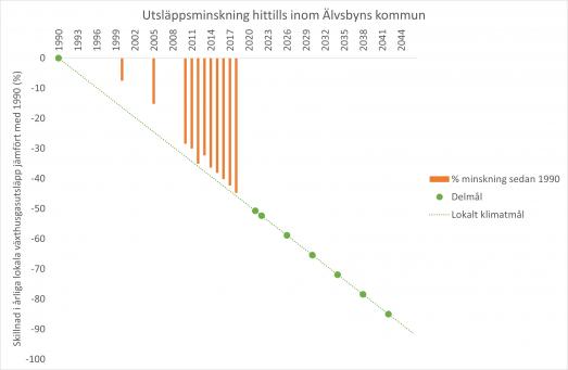 Utsläppsminskning växthusgaser totalt inom Älvsbyns kommun t.o.m. 2018