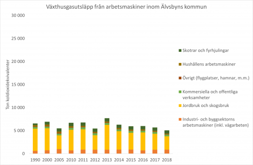 Växthusgasutsläpp från arbetsmaskiner inom Älvsbyns kommun t.o.m. 2018