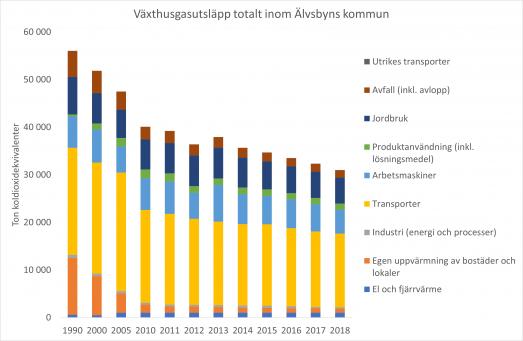 Växthusgasutsläpp totalt uppdelat på sektorer inom Älvsbyns kommun t.o.m. 2018
