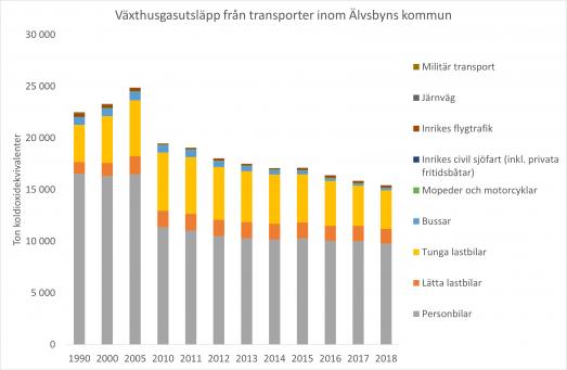 Växthusgasutsläpp från transporter inom Älvsbyns kommun t.o.m. 2018