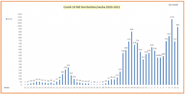 Covid-19-fall i Norrbotten 2020-2021