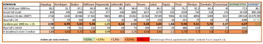 Antalet smittade i covid-19 i Norrbottens kommuner (klicka på bilden för större bild).