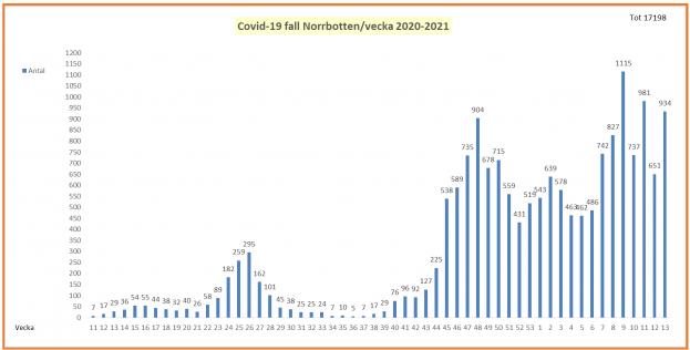 Covid-19-fall i Norrbotten per vecka 2020-2021