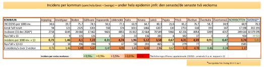 Covid-19-rapport vecka 13 i Norrbotten (klicka på bilden för att se den större)