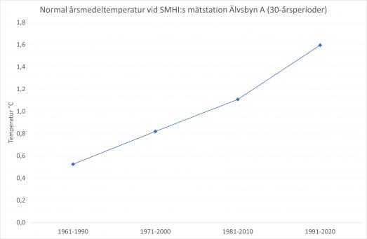Normal årsmedeltemperatur i Älvsbyn för 4 successiva 30-årsperioder ökar över tid