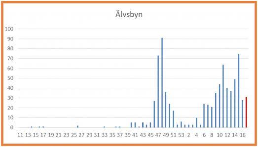 Antal smittade per vecka i Älvsbyns kommun
