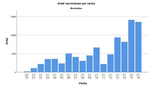 Antal vaccindoser per vecka i Norrbotten