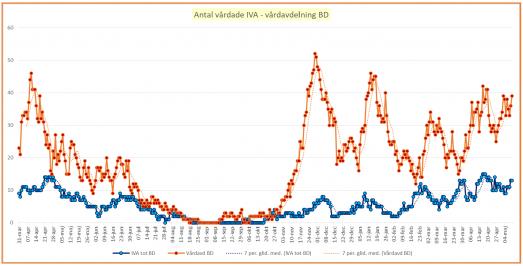 Antal vårdade på vårdavdelning (orange) och intensivvårdsavdelning (blå)