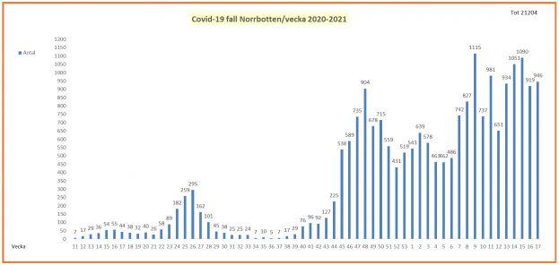 Covid-19-fall per vecka i Norrbotten