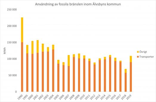 Graf över användningen av fossila bränslen för transporter respektive övrigt inom Älvsbyns kommun till och med år 2019. Användningen för transporter dominerar totalt.