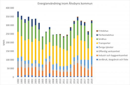 Graf över total energianvändning inom Älvsbyns kommun uppdelat på sektor till och med år 2019. Mest energi används för transporter och småhus.