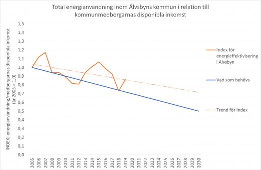 Graf över energieffektiviseringsindex från 2005 till och med 2019 inom Älvsbyns kommun. Som index används total energianvändning i området i relation till kommunmedborgarnas disponibla inkomst.