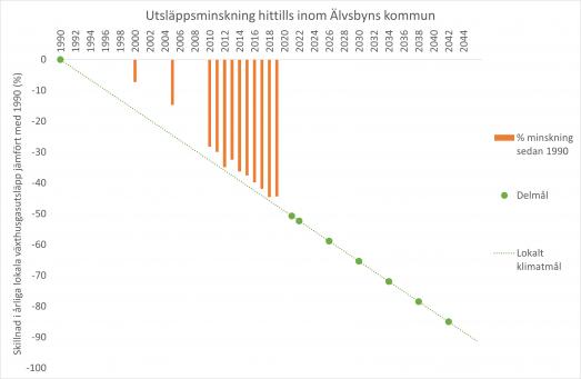 Graf över procentuell minskning av totala växthusgasutsläpp inom Älvsbyns kommun från 1990 till och med år 2019.