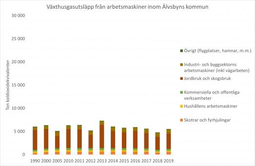Graf över totala växthusgasutsläpp från olika typer av arbetsmaskiner inom Älvsbyns kommun till och med år 2019. Arbetsmaskiner inom jord- och skogsbruk dominerar.