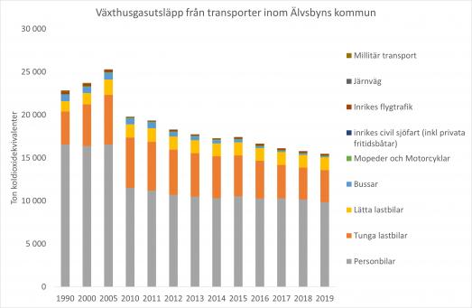 Graf över totala växthusgasutsläpp från olika typer av transporter inom Älvsbyns kommun till och med år 2019. Utsläppen från personbilar dominerar.