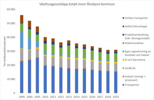 Graf över totalt antal ton växthusgasutsläpp inom Älvsbyns kommun uppdelat per sektor till och med år 2019. Utsläppen är störst från transporter.